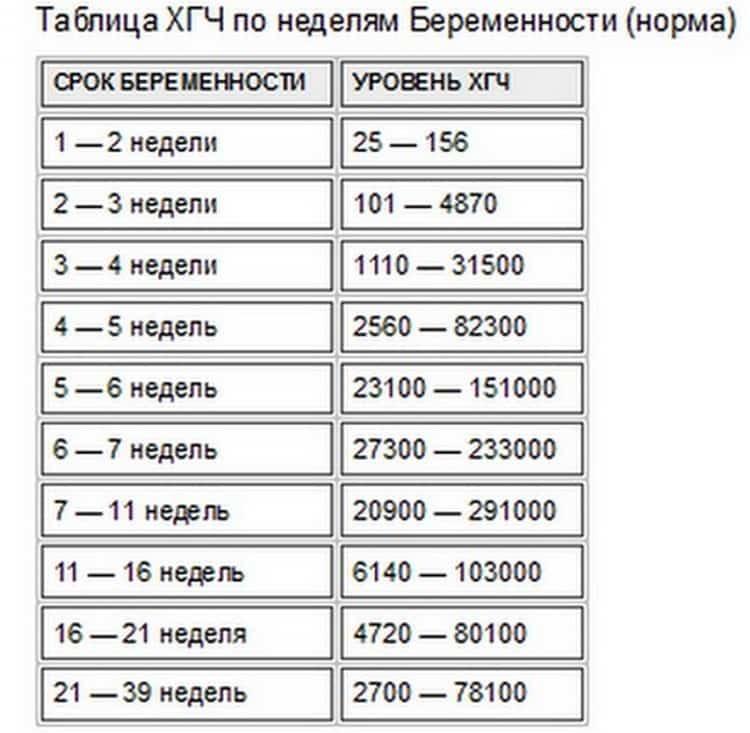 Таблица ХГЧ по неделям беременности