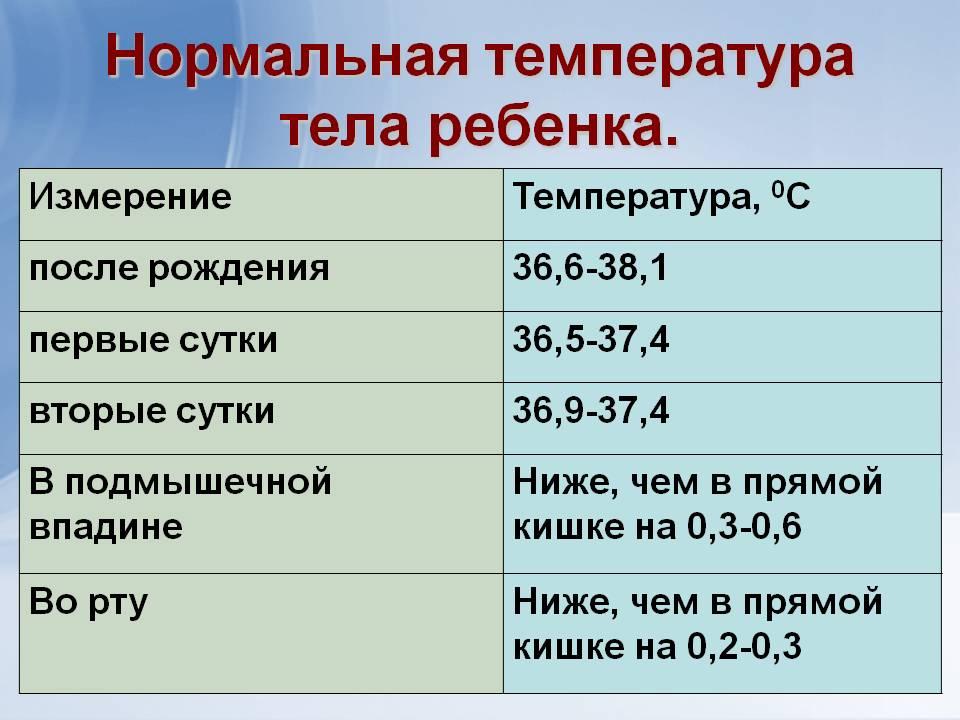 Температура у грудничка